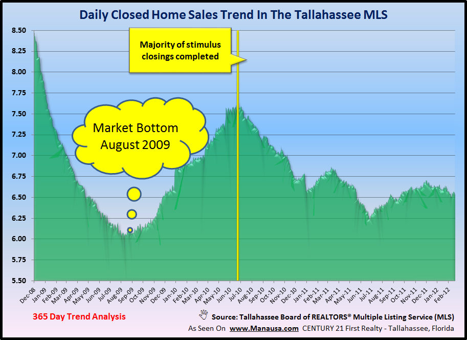 Closed Home Sales housing report for Tallahassee Florida