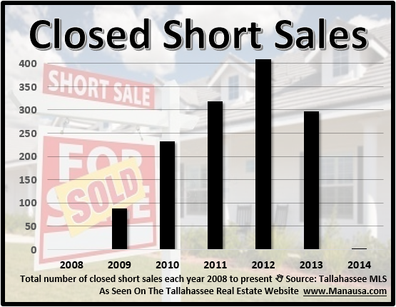 Closed Short Sales