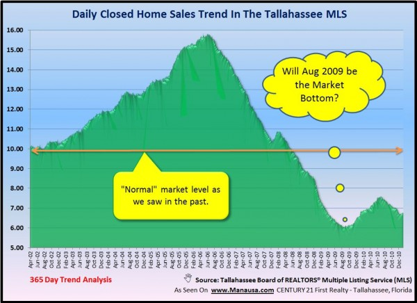 Closed Home Sales In Tallahassee