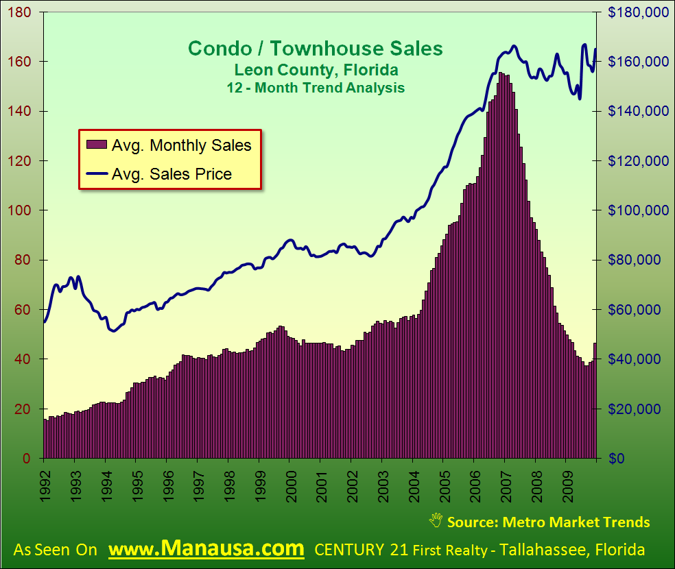 Condo And Townhouse Sales Trens In Tallahassee