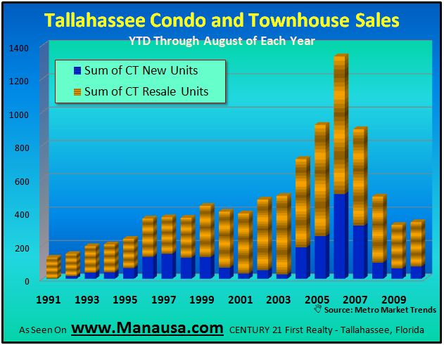 Condo and Townhouse Sales In Tallahassee