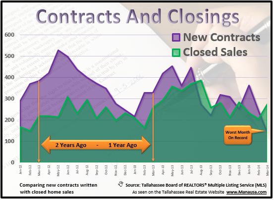 Contracts Versus Closings