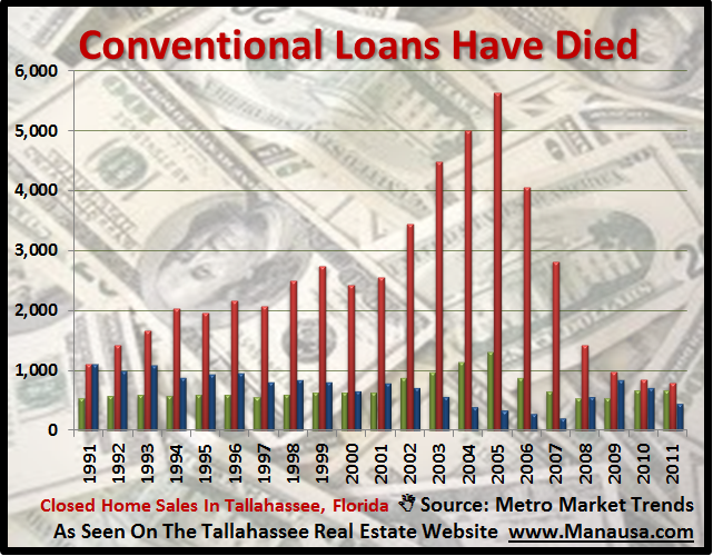 Conventional Loans Tallahassee