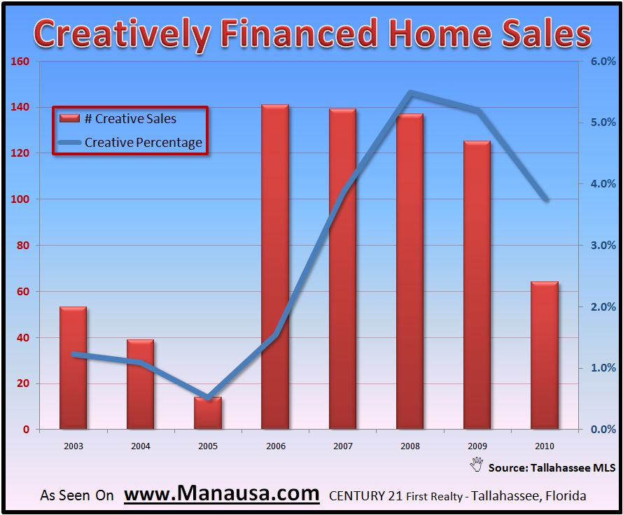 Creatively Financed Homes In Tallahassee