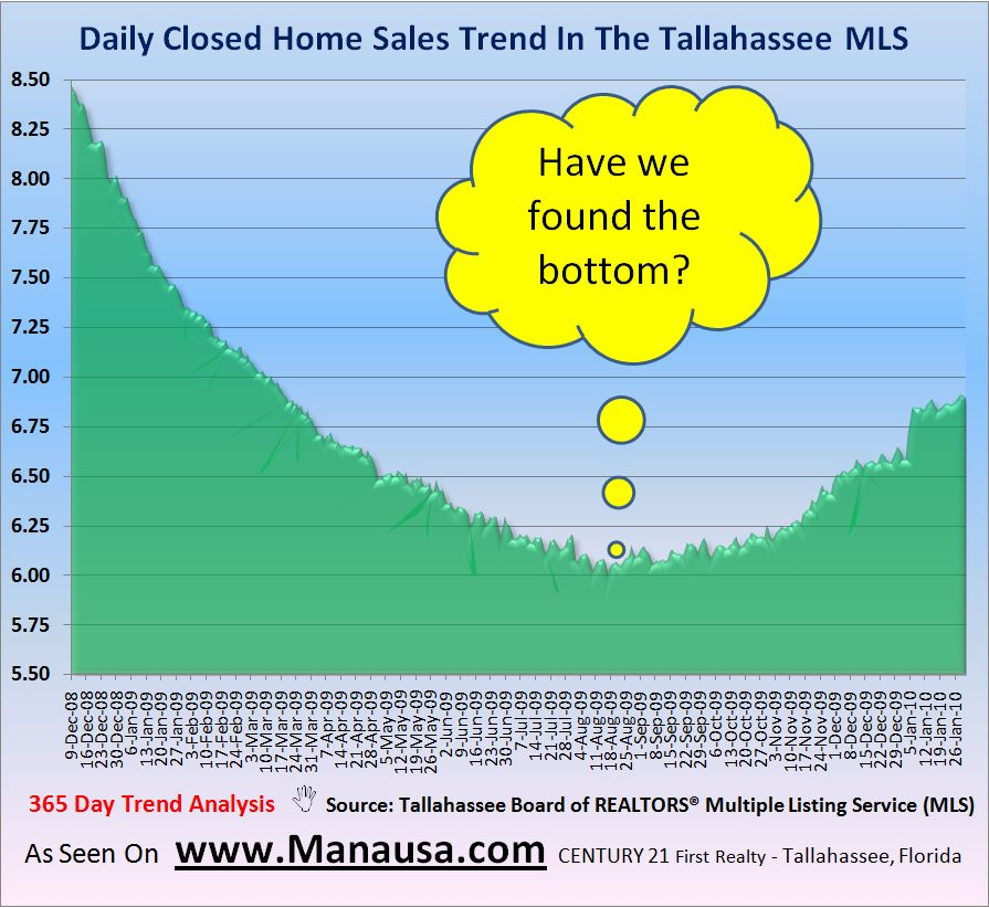 Real Estate Graph Of Closed Home Sales In Tallahassee