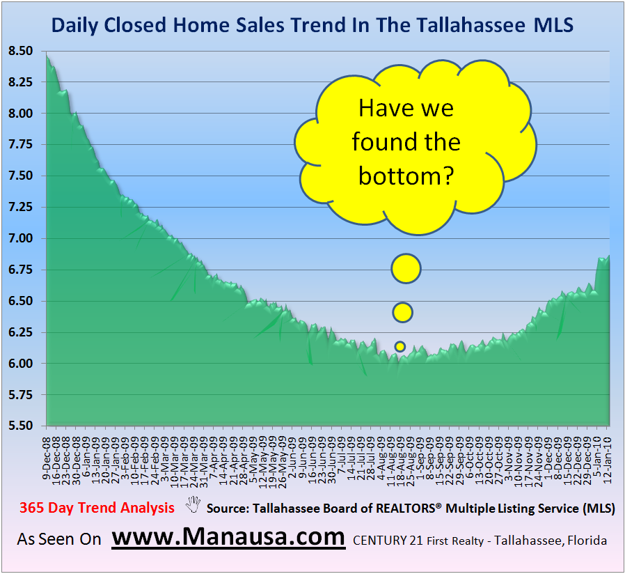 Daily Closed Home Sales In Tallahassee January 16, 2009