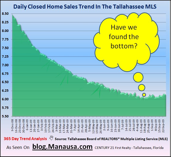 Daily Closed Home Sales In Tallahassee September 30 2009
