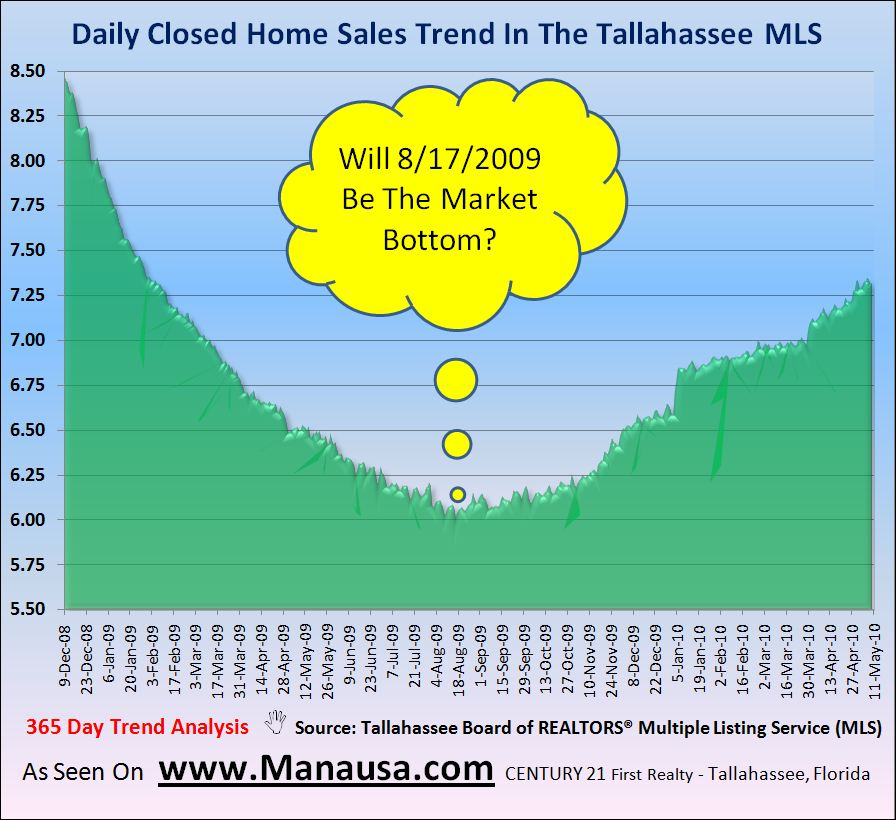 Daily Closed Home Sales In Tallahassee