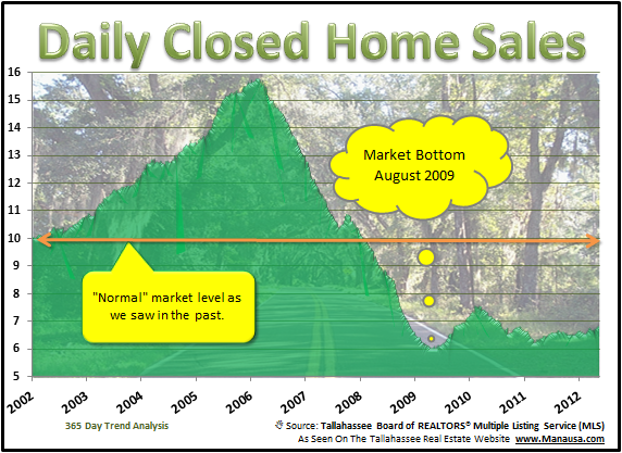 Daily Closed Home Sales