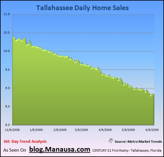 Daily Home Sales In Tallahassee Florida