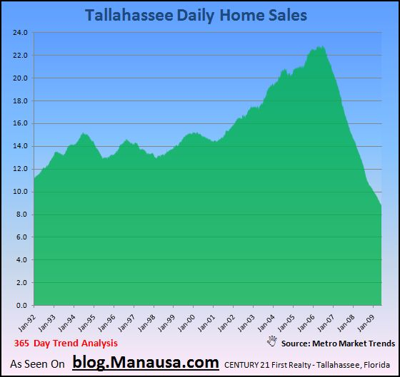 Daily Home Sales In Tallahassee Florida2