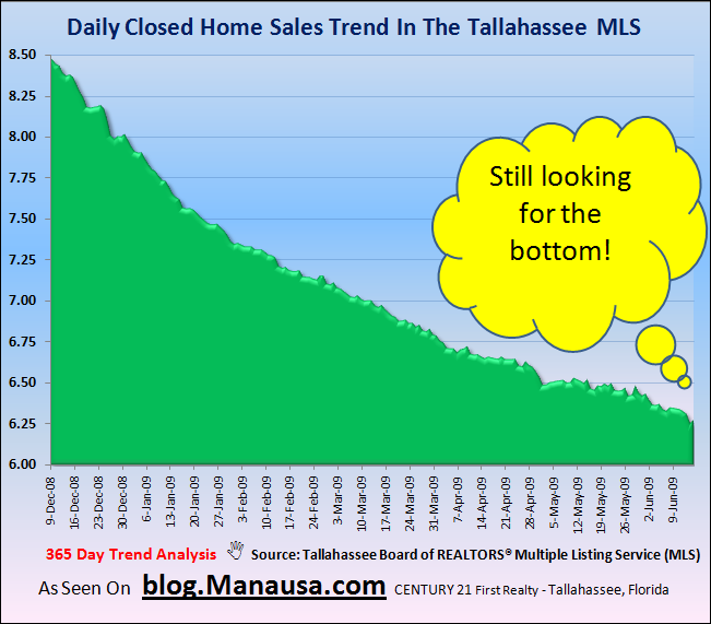 Daily Home Sales In Tallahassee