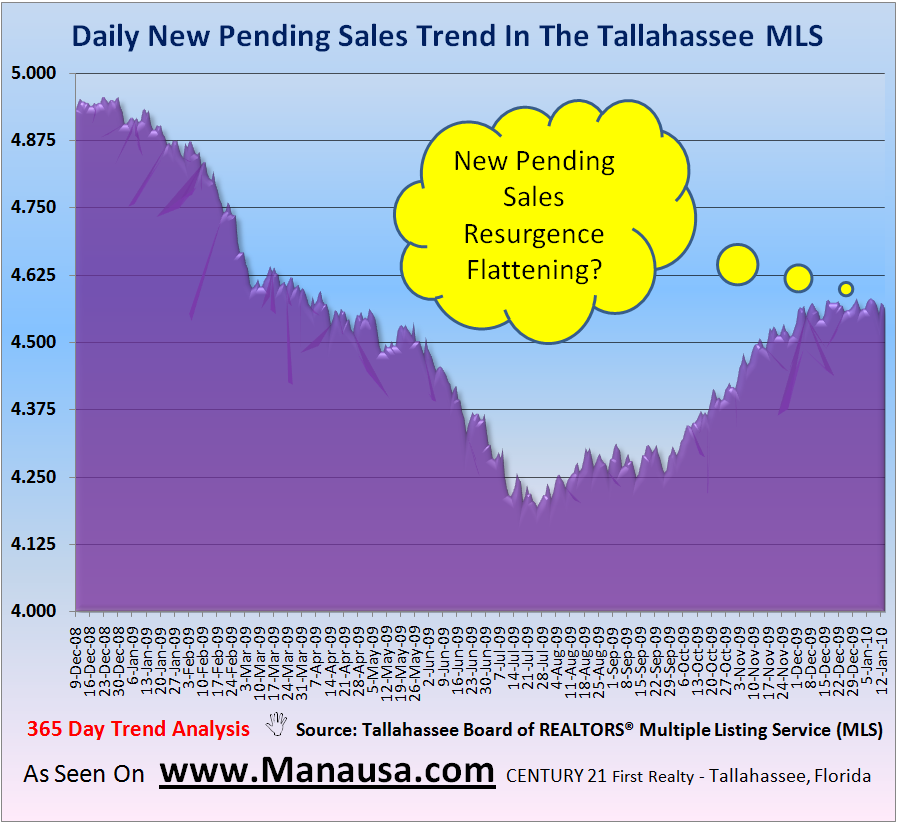 Daily Pending Home Sales In Tallahassee January 16, 2009
