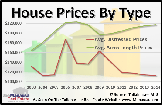 Distressed Home Prices
