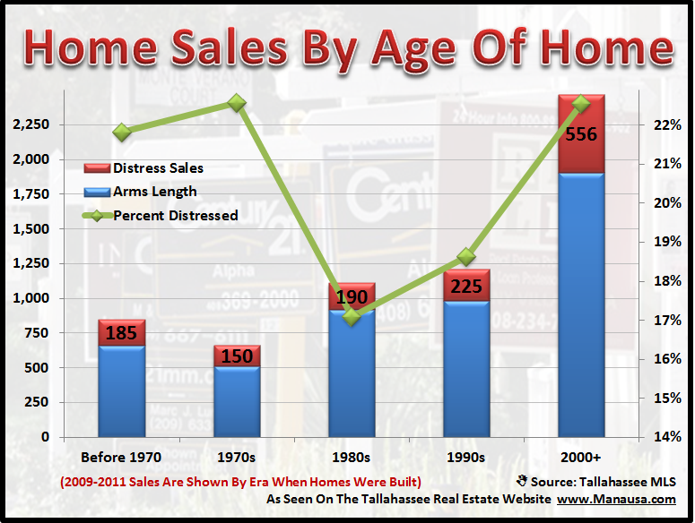 Distressed Home Sales By Age Of Home