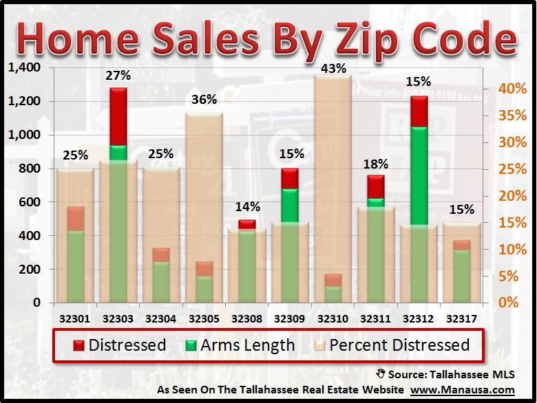 Distressed Home Sales By Zip Code