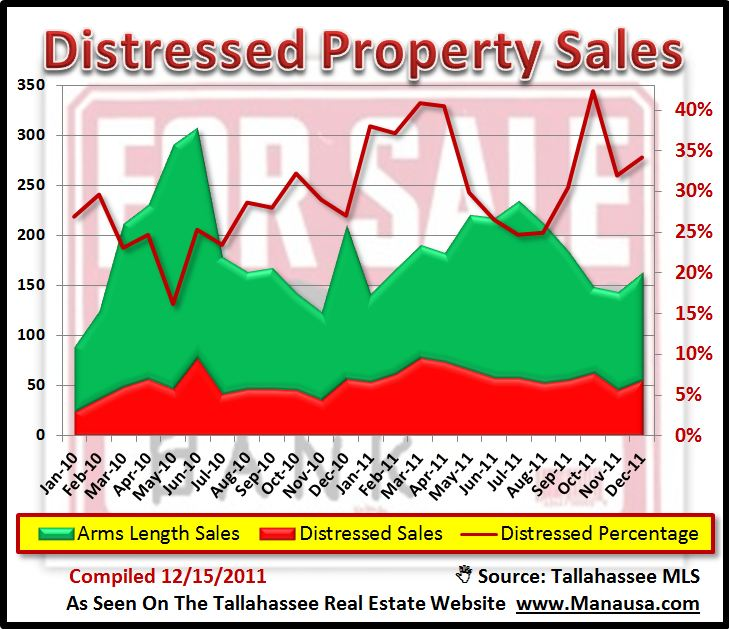 Distressed Home Sales In Tallahassee