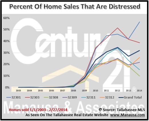 Distressed Home Sales Tallahassee FL