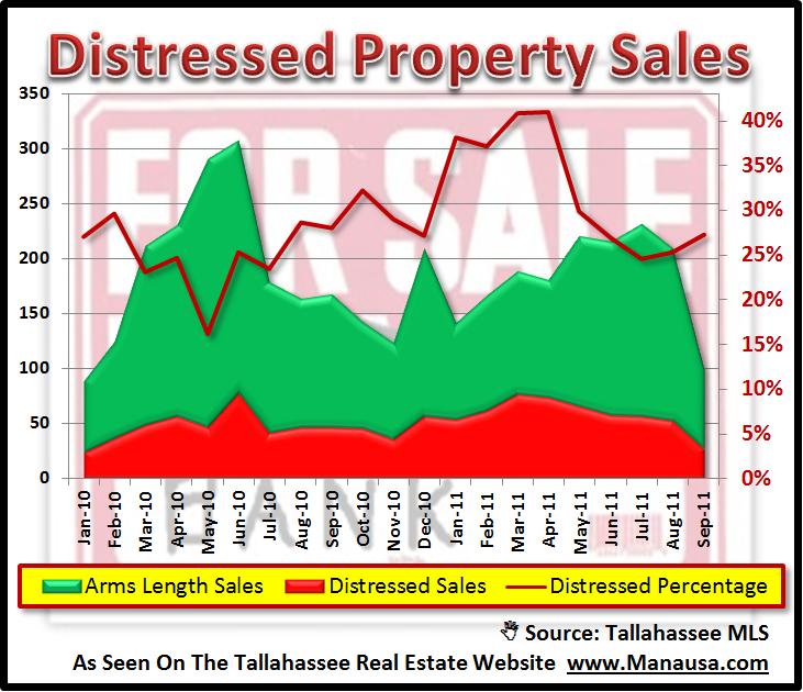 REO And Short Sales Tallahassee Florida
