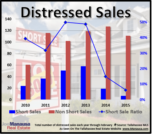 Distressed Home Sales Tallahassee