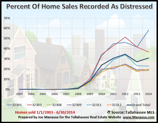 Distressed Home Sales by Tallahassee Zip Codes