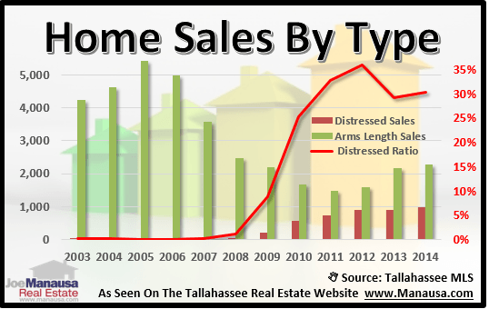 Distressed Homes Sold