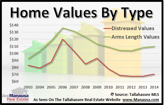 Distressed Home Values