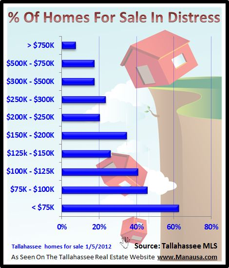 Distressed Homes For Sale In Tallahassee Graph