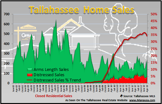 Tallahassee Distressed Homes