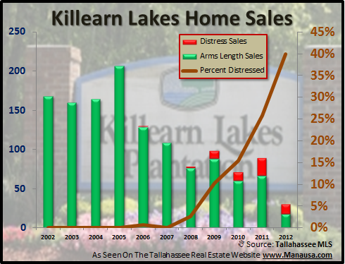 Distressed Killearn Lakes Home Sales Joe Manausa Real Estate 1140 Capital Circle SE #12A Tallahassee, FL 32301 (850) 366-8917 www.manausa.com