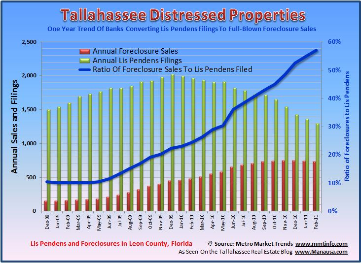 Foreclosed Properties In Tallahassee Image