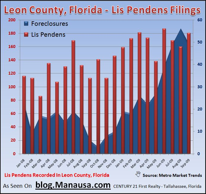 Distressed Properties In The Tallahassee Real Estate Market