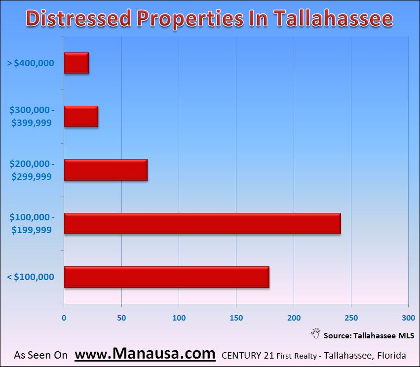 Distressed Property Image Tallahassee Florida