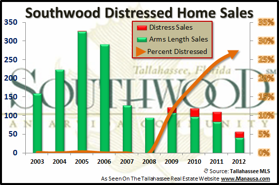 Distressed Southwood Homes