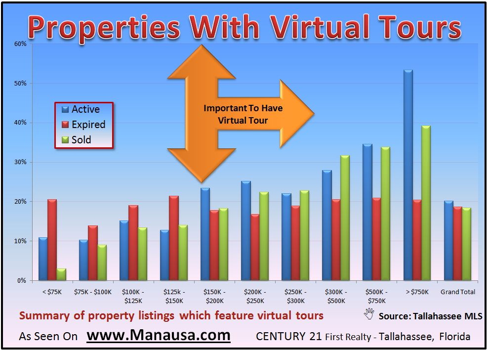 Distribution Of Homes With Virtual Tours In The Tallahassee MLS