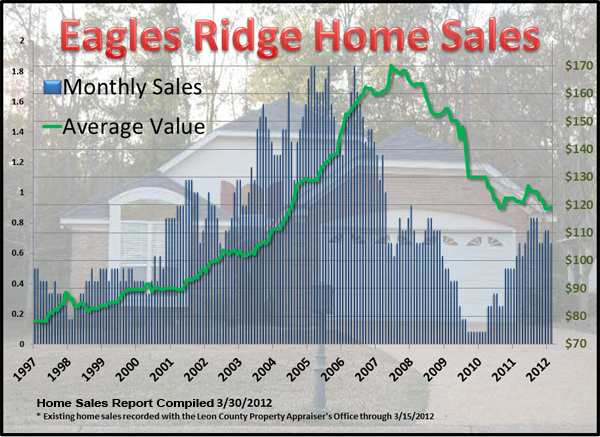 Eagles Ridge Home Sales