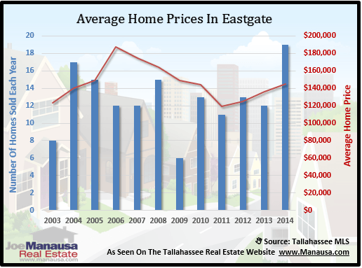 Eastgate Home Prices