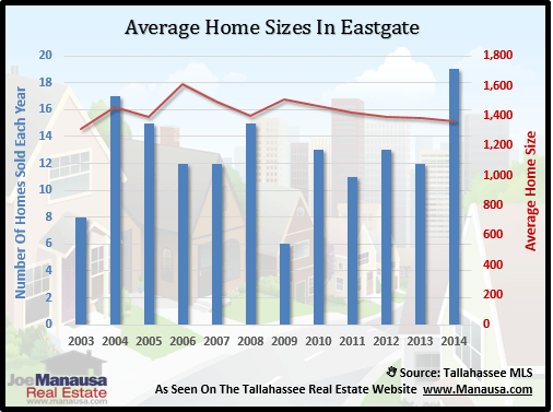 Eastgate Home Sizes