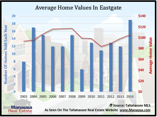 Eastgate Home Values