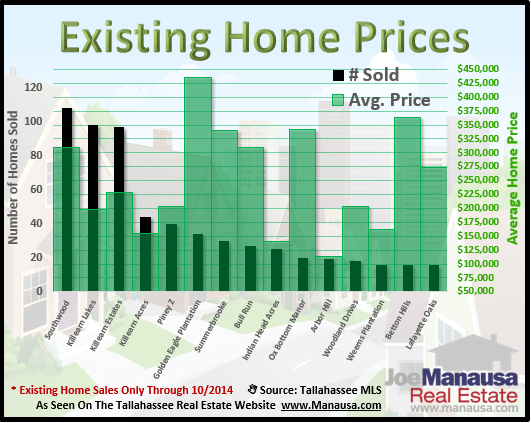 Existing Home Prices Tallahassee Florida