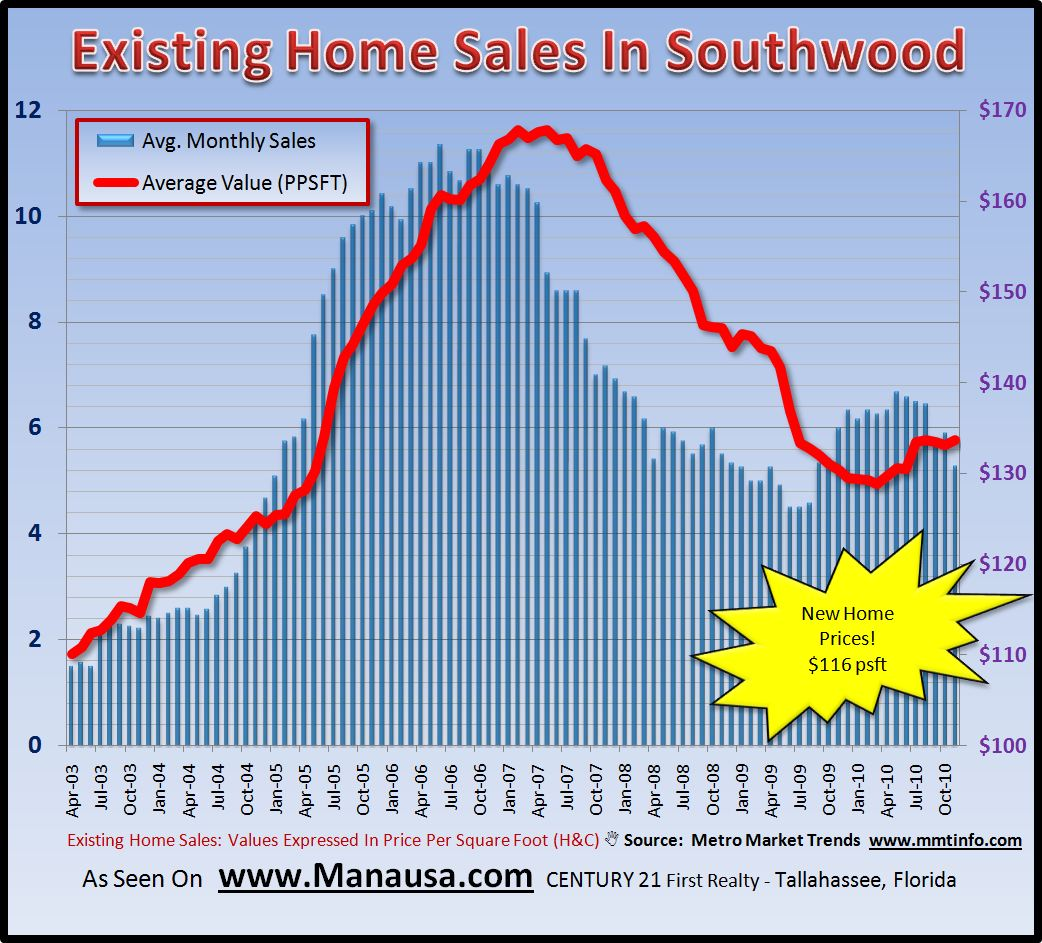 Existing Home Sales In Southwood Tallahassee Florida
