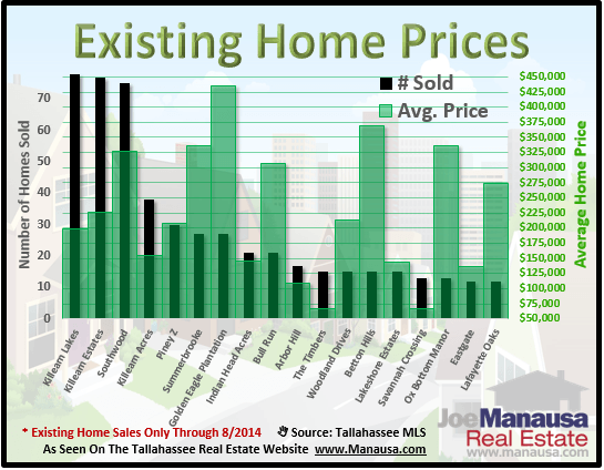 Existing Home Sales Prices
