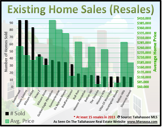 Existing Home Sales Tallahassee FL