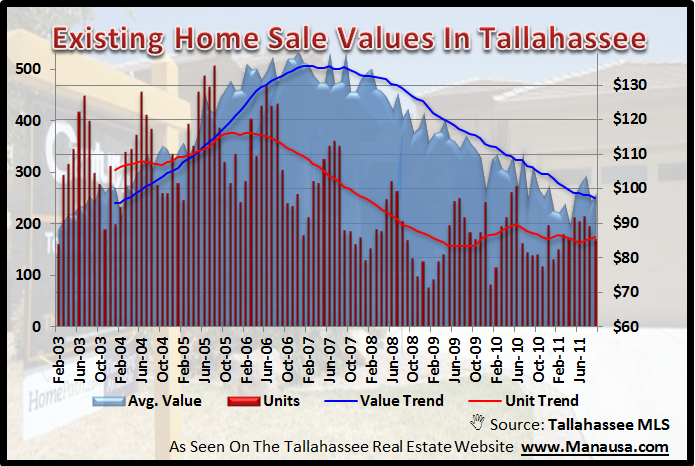 Existing Home Sales Tallahassee Florida