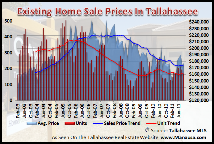 Existing Home Sales Tallahassee Graph