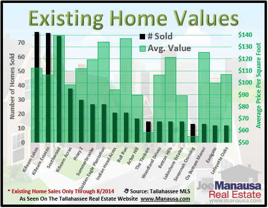 Existing Home Sales Values