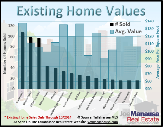Existing Home Values Tallahassee Florida