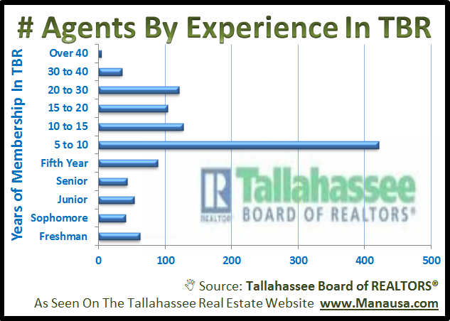 Experienced Tallahassee REALTOR