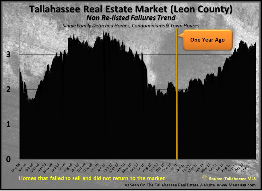 Homes That Failed To Sell Are Part Of Real Estate Forecast 2012