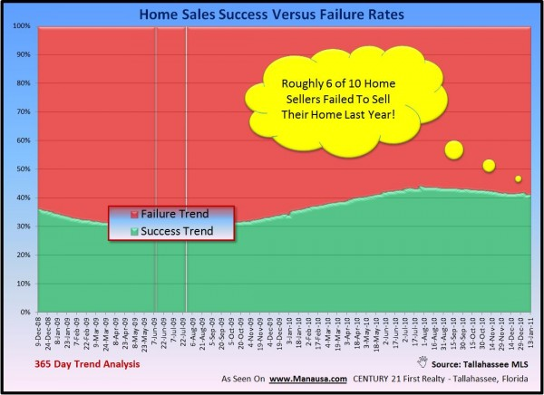 Real Estate Failure Rates